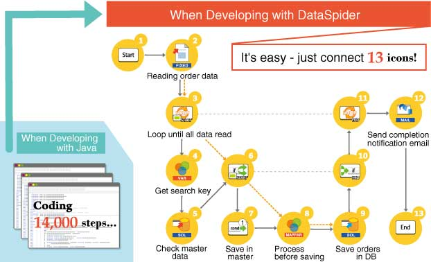 Developing with DataSpider Servista