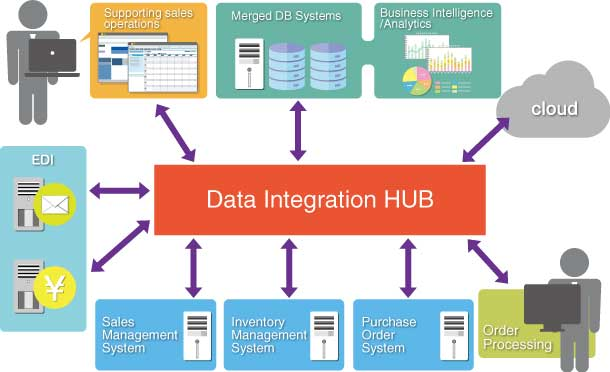 Data Integration System : Dataspider servista eai middleware features functionality