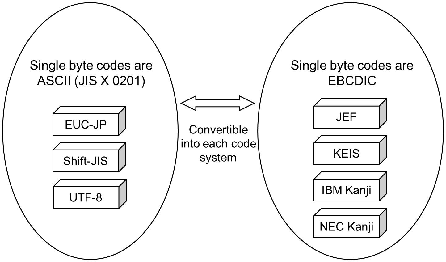 Official | Single byte codes in HULFT