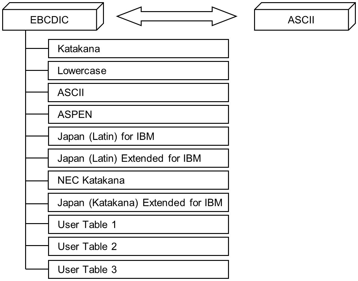 Official | Conversion between ASCII and EBCDIC