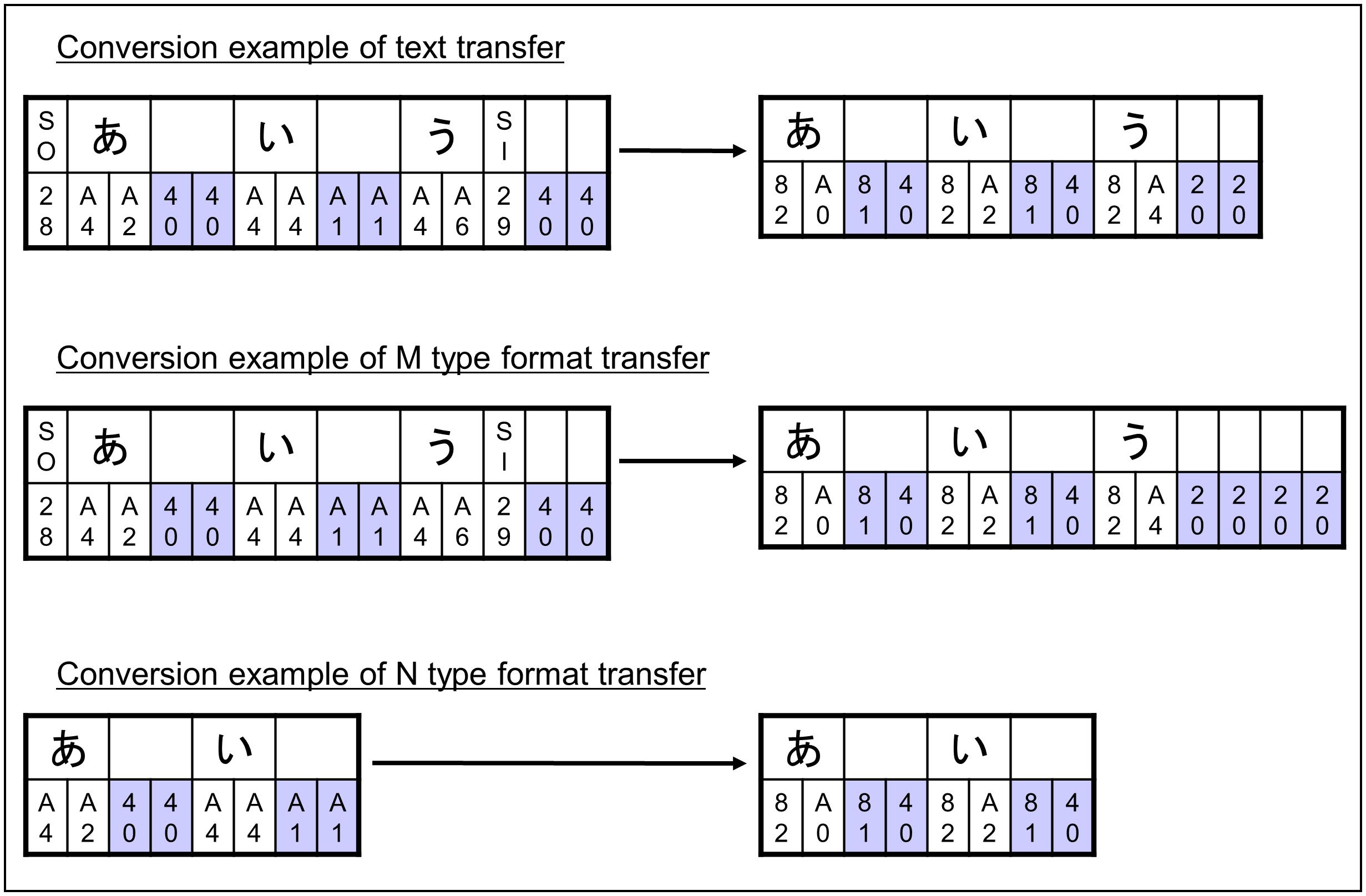 Official   Conversion from Type EBCDIC Code Set to Type