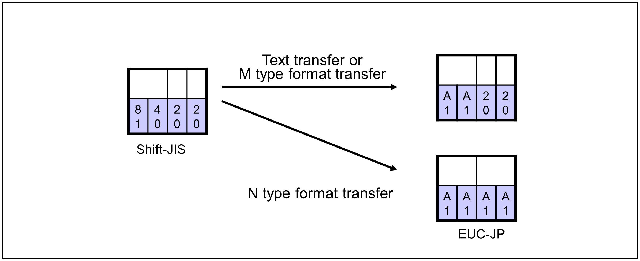 Official | Conversion from Type-ASCII Code Set to Type-ASCII