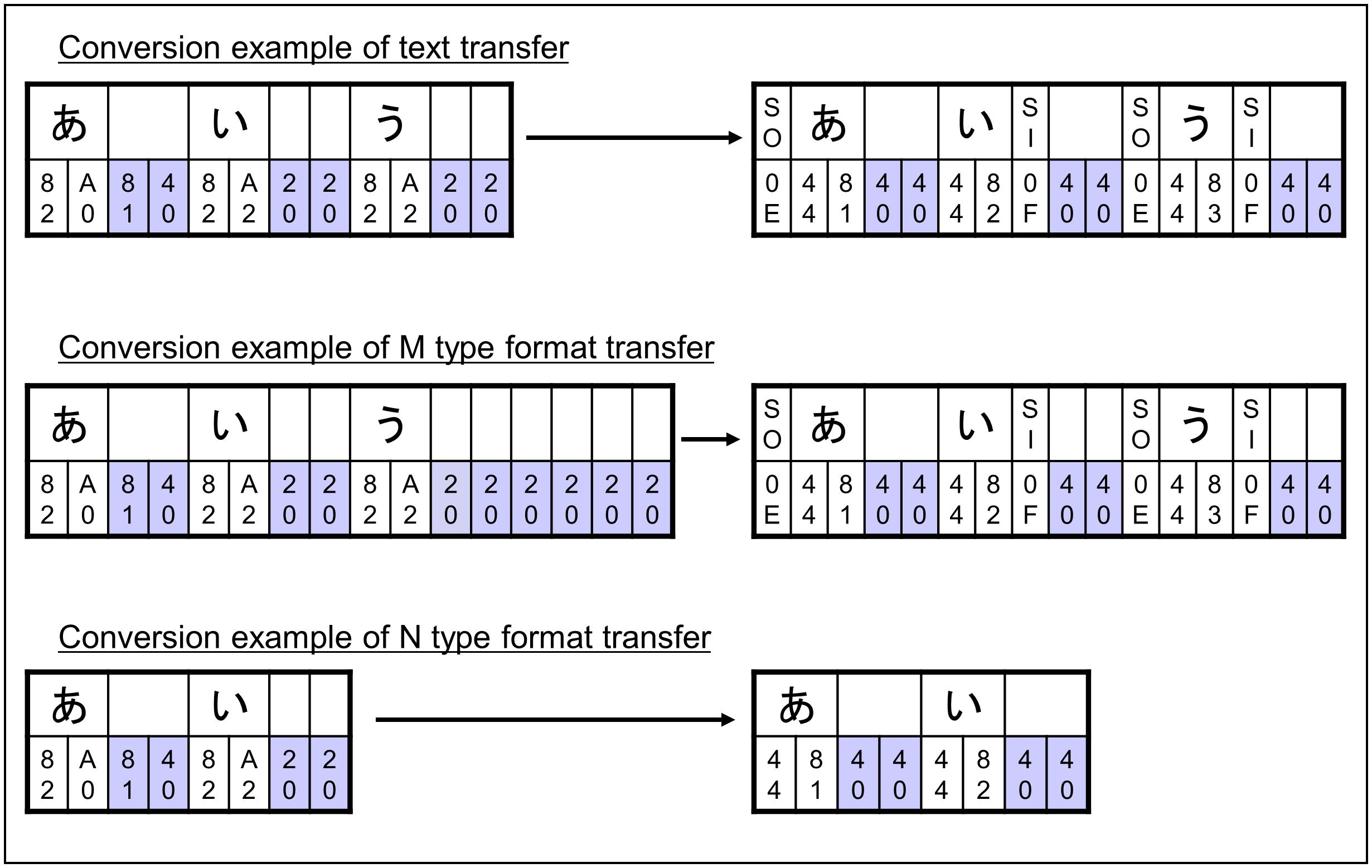 Official | Conversion from Type-ASCII Code Set to Type-EBCDIC Code Set