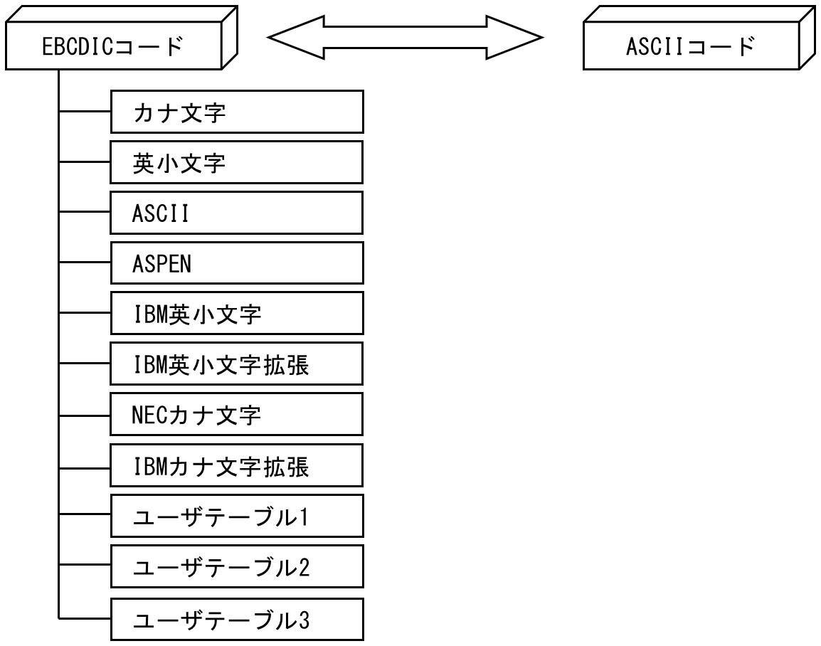 文字コード 日本語 変換