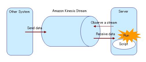 Trigger]Amazon Kinesis trigger