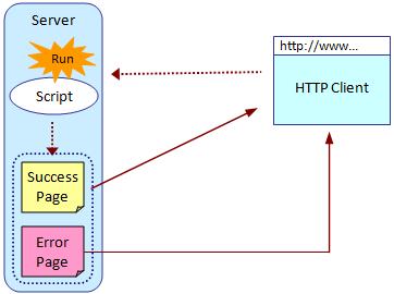 Trigger] HTTP trigger